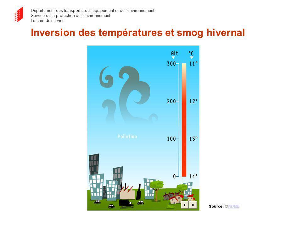 Département des transports, de l équipement et de l environnement Service de la protection de lenvironnement Le chef de service Inversion des températures et smog hivernal