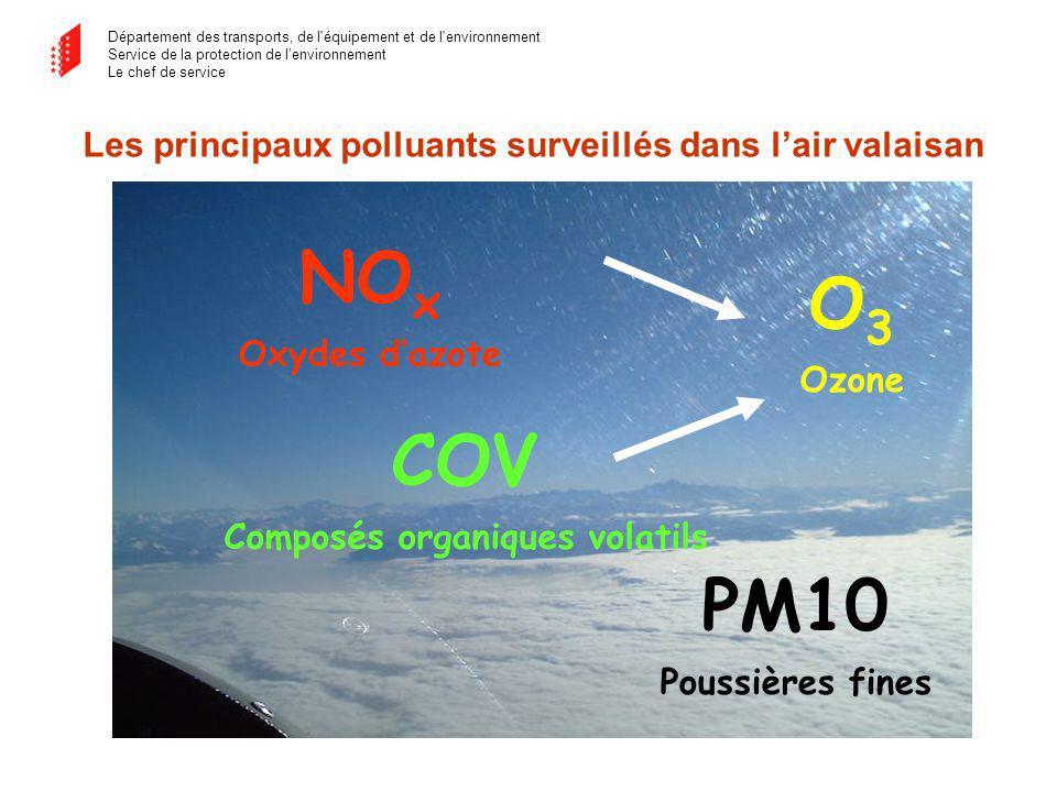 Département des transports, de l équipement et de l environnement Service de la protection de lenvironnement Le chef de service Les principaux polluants surveillés dans lair valaisan NO x Oxydes dazote PM10 Poussières fines O 3 Ozone COV Composés organiques volatils