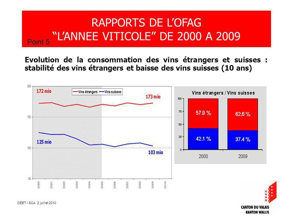 DEET / SCA 2 juillet 2010 RAPPORTS DE LOFAG LANNEE VITICOLE DE 2000 A 2009 Point 5 Evolution de la consommation des vins étrangers et suisses : stabilité des vins étrangers et baisse des vins suisses (10 ans)