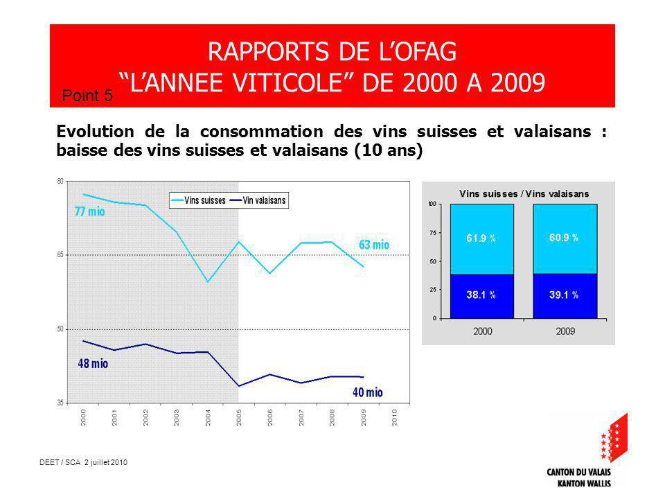 DEET / SCA 2 juillet 2010 RAPPORTS DE LOFAG LANNEE VITICOLE DE 2000 A 2009 Point 5 Evolution de la consommation des vins suisses et valaisans : baisse des vins suisses et valaisans (10 ans)