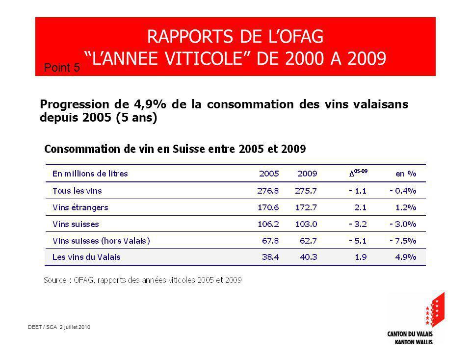 DEET / SCA 2 juillet 2010 RAPPORTS DE LOFAG LANNEE VITICOLE DE 2000 A 2009 Point 5 Progression de 4,9% de la consommation des vins valaisans depuis 2005 (5 ans)