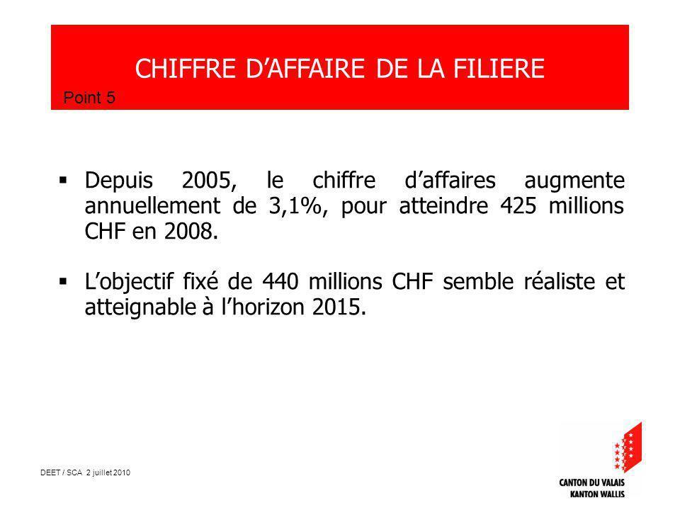 DEET / SCA 2 juillet 2010 CHIFFRE DAFFAIRE DE LA FILIERE Point 5 Depuis 2005, le chiffre daffaires augmente annuellement de 3,1%, pour atteindre 425 millions CHF en 2008.