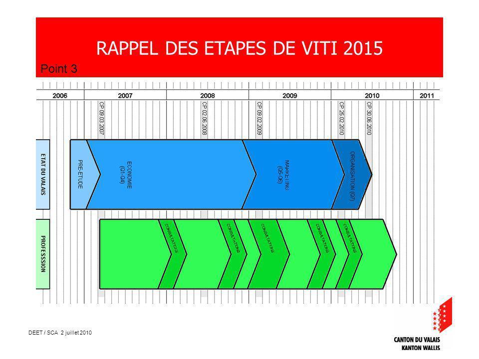 DEET / SCA 2 juillet 2010 LE VIGNOBLE VALAISAN Point 5 En 10 ans, les vignerons et encaveurs valaisans, ont investi près de 100 millions de CHF pour diversifier largement le vignoble : Le vignoble est devenu majoritairement « rouge » avec 62% des surfaces en cépages rouges Le chasselas (32% en 1999) ne représente plus que 21% de lencépagement Progression des « spécialités » de 15% à 32%