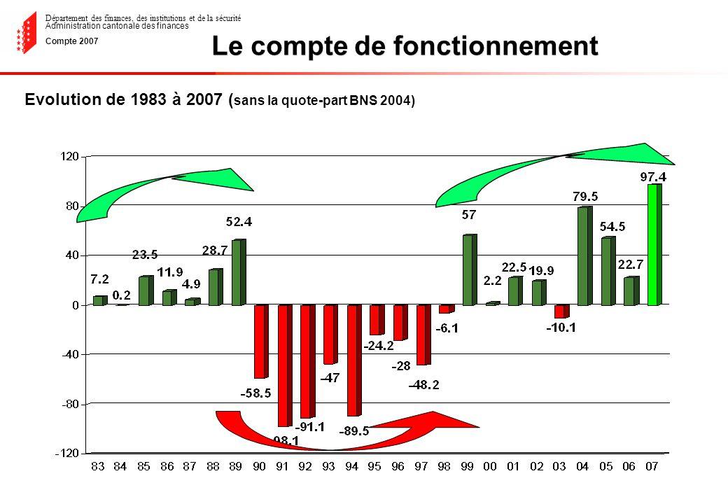 Département des finances, des institutions et de la sécurité Administration cantonale des finances Compte 2007 Evolution de 1983 à 2007 ( sans la quote-part BNS 2004) Le compte de fonctionnement