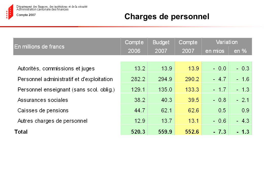 Département des finances, des institutions et de la sécurité Administration cantonale des finances Compte 2007 Charges de personnel