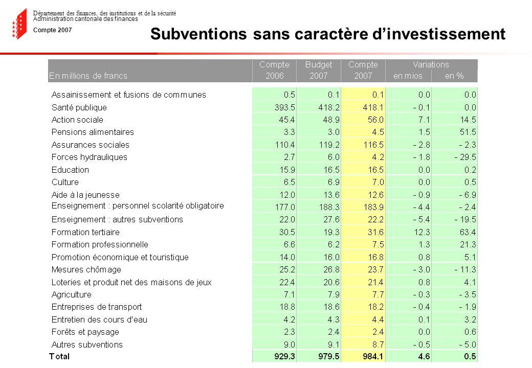 Département des finances, des institutions et de la sécurité Administration cantonale des finances Compte 2007 Subventions sans caractère dinvestissement