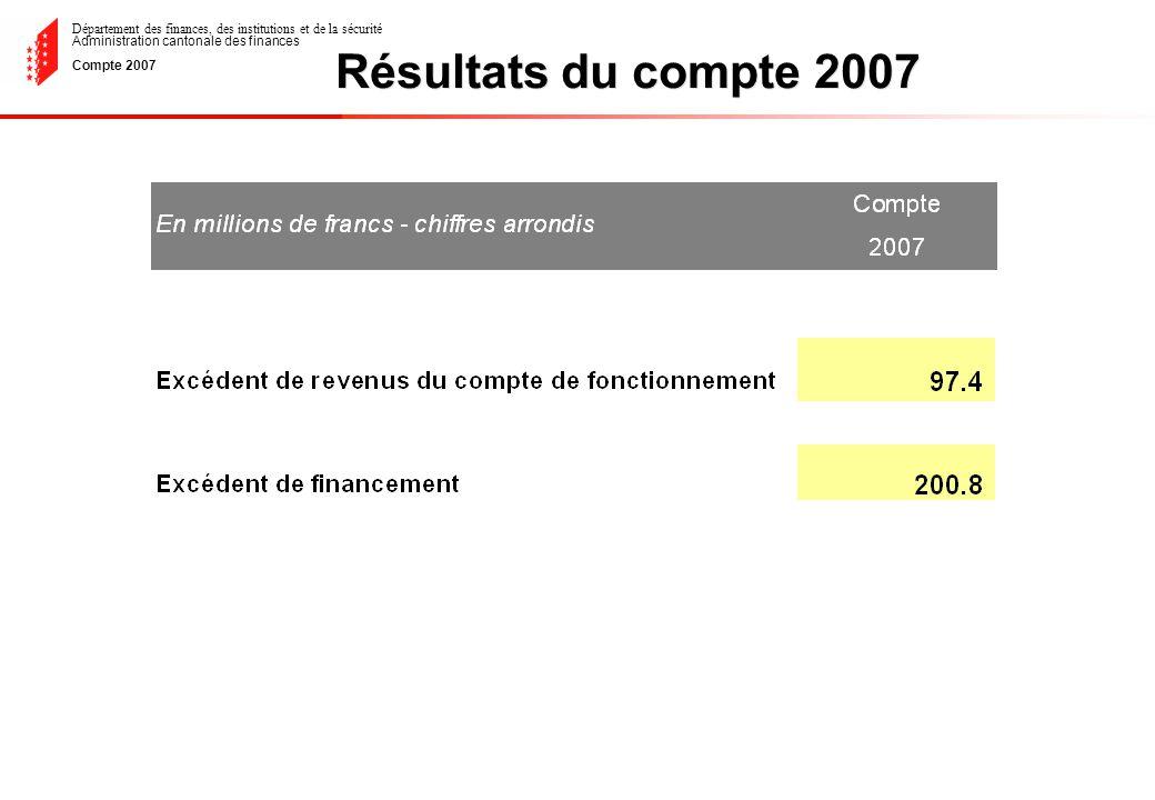 Département des finances, des institutions et de la sécurité Administration cantonale des finances Compte 2007 Patentes et concessions
