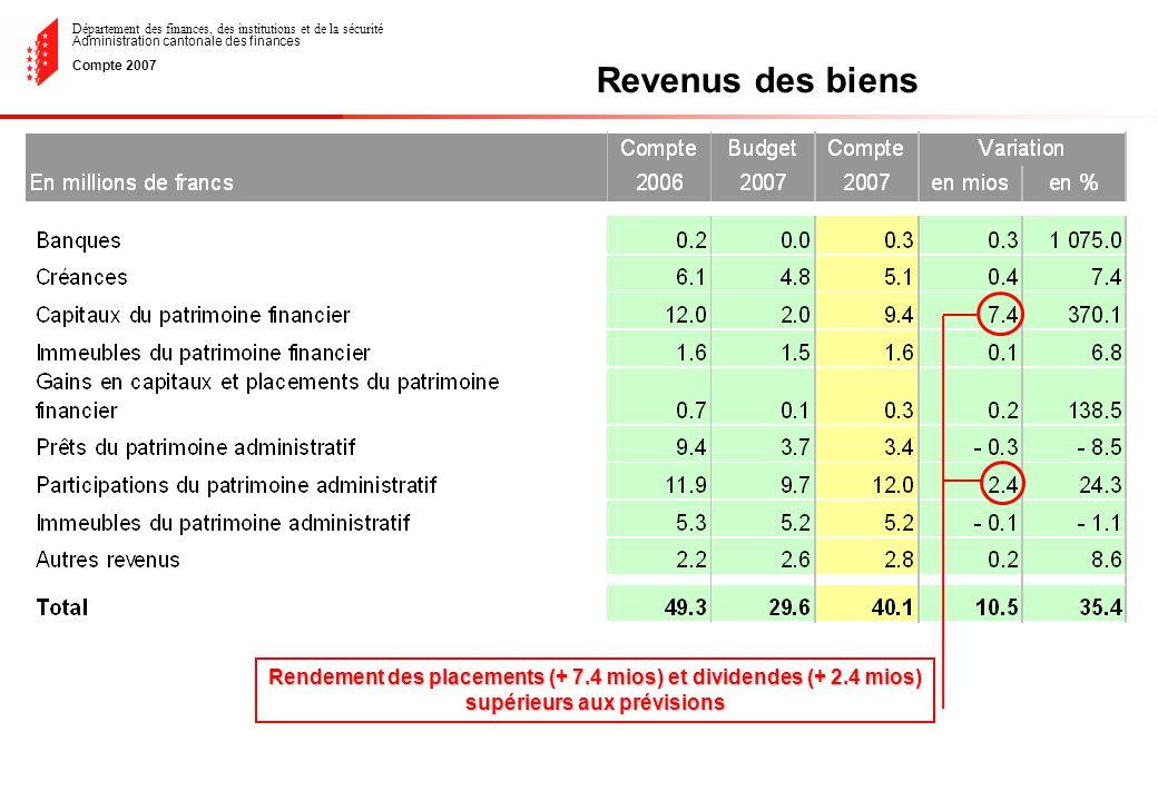 Département des finances, des institutions et de la sécurité Administration cantonale des finances Compte 2007 Revenus des biens Rendement des placements (+ 7.4 mios) et dividendes (+ 2.4 mios) supérieurs aux prévisions