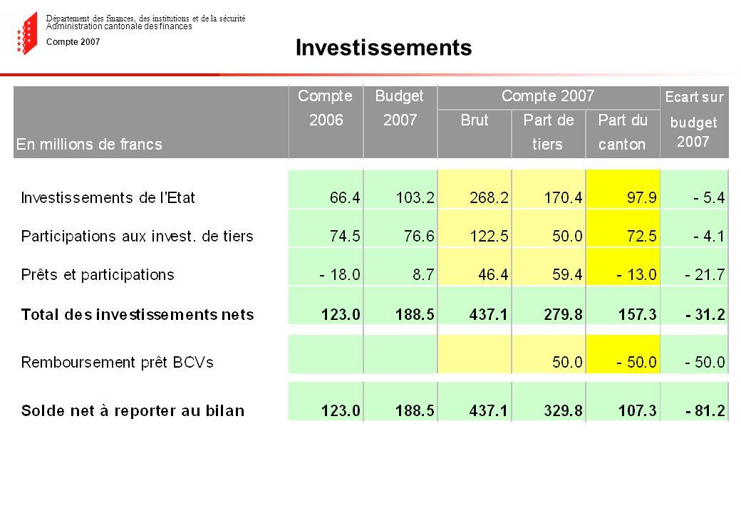 Département des finances, des institutions et de la sécurité Administration cantonale des finances Compte 2007 Investissements