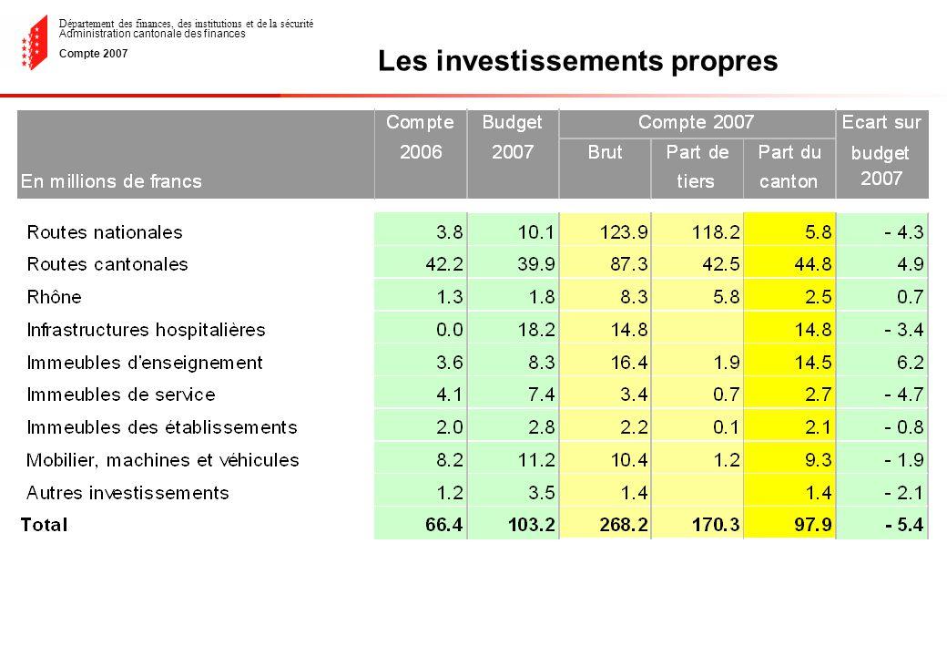 Département des finances, des institutions et de la sécurité Administration cantonale des finances Compte 2007 Les investissements propres