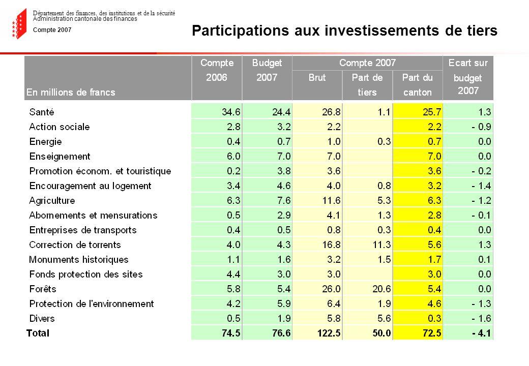 Département des finances, des institutions et de la sécurité Administration cantonale des finances Compte 2007 Participations aux investissements de tiers