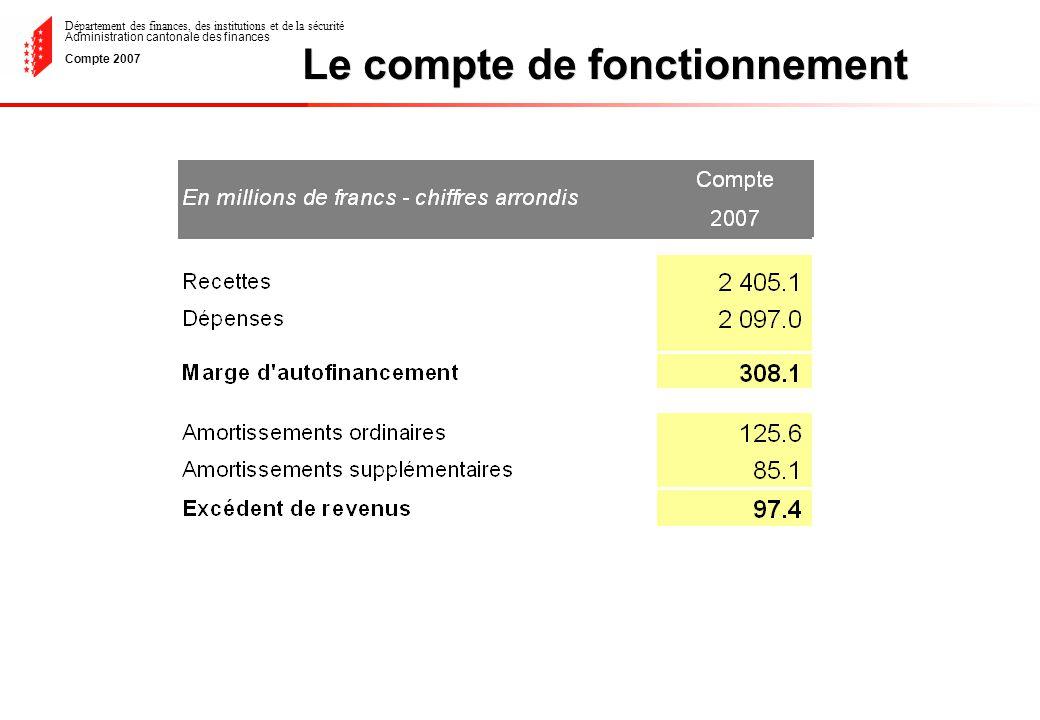 Département des finances, des institutions et de la sécurité Administration cantonale des finances Compte 2007 Evolution du degré dautofinancement de 1998 à 2007 (sans quote-part BNS) = 10 ans Taux moyen sur 10 ans Taux recommandé 80%- 100% 150.6%