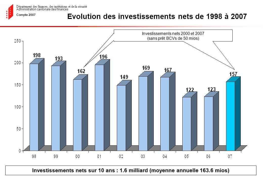 Département des finances, des institutions et de la sécurité Administration cantonale des finances Compte 2007 Evolution des investissements nets de 1998 à 2007 Investissements nets sur 10 ans : 1.6 milliard (moyenne annuelle 163.6 mios) Investissements nets 2000 et 2007 (sans prêt BCVs de 50 mios)