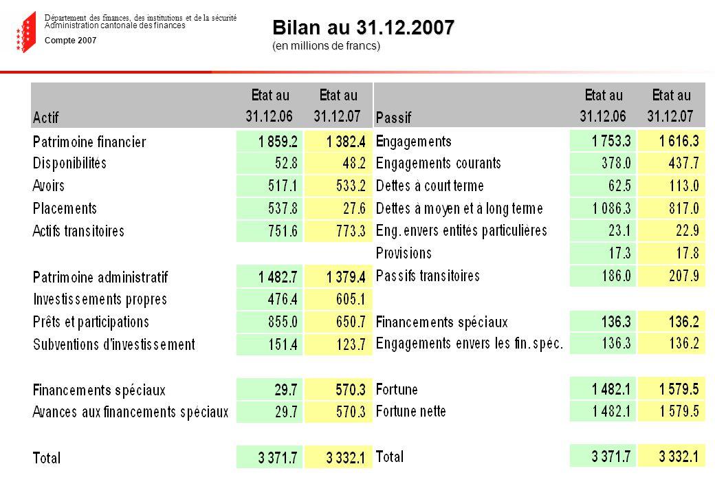 Département des finances, des institutions et de la sécurité Administration cantonale des finances Compte 2007 Bilan au 31.12.2007 (en millions de francs)