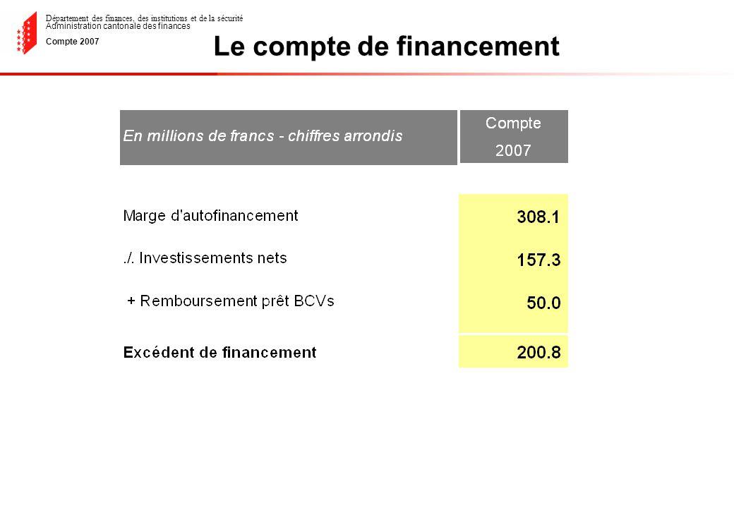 Département des finances, des institutions et de la sécurité Administration cantonale des finances Compte 2007 Evolution des intérêts passifs de 1983 à 2007