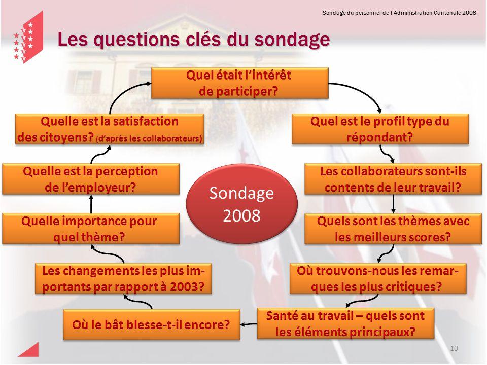 Sondage du personnel de lAdministration Cantonale 2008 Les questions clés du sondage Sondage 2008 Sondage 2008 10