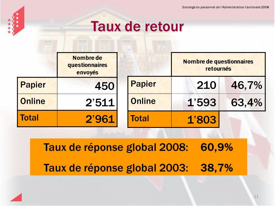Sondage du personnel de lAdministration Cantonale 2008 Taux de retour Nombre de questionnaires retournés Papier 21046,7% Online 159363,4% Total 1803 N