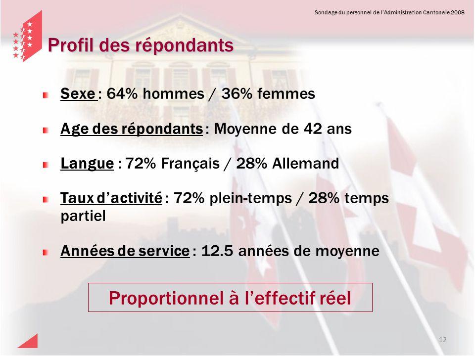 Sondage du personnel de lAdministration Cantonale 2008 Profil des répondants 12 Proportionnel à leffectif réel Sexe : 64% hommes / 36% femmes Age des