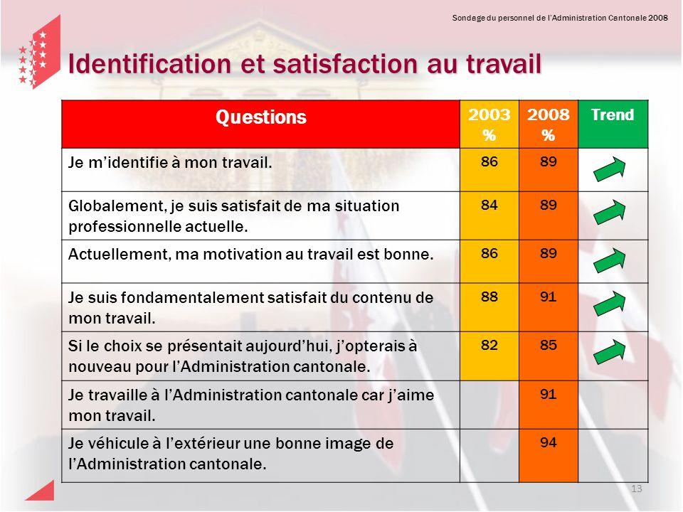Sondage du personnel de lAdministration Cantonale 2008 Identification et satisfaction au travail Questions 2003 % 2008 % Trend Je midentifie à mon tra