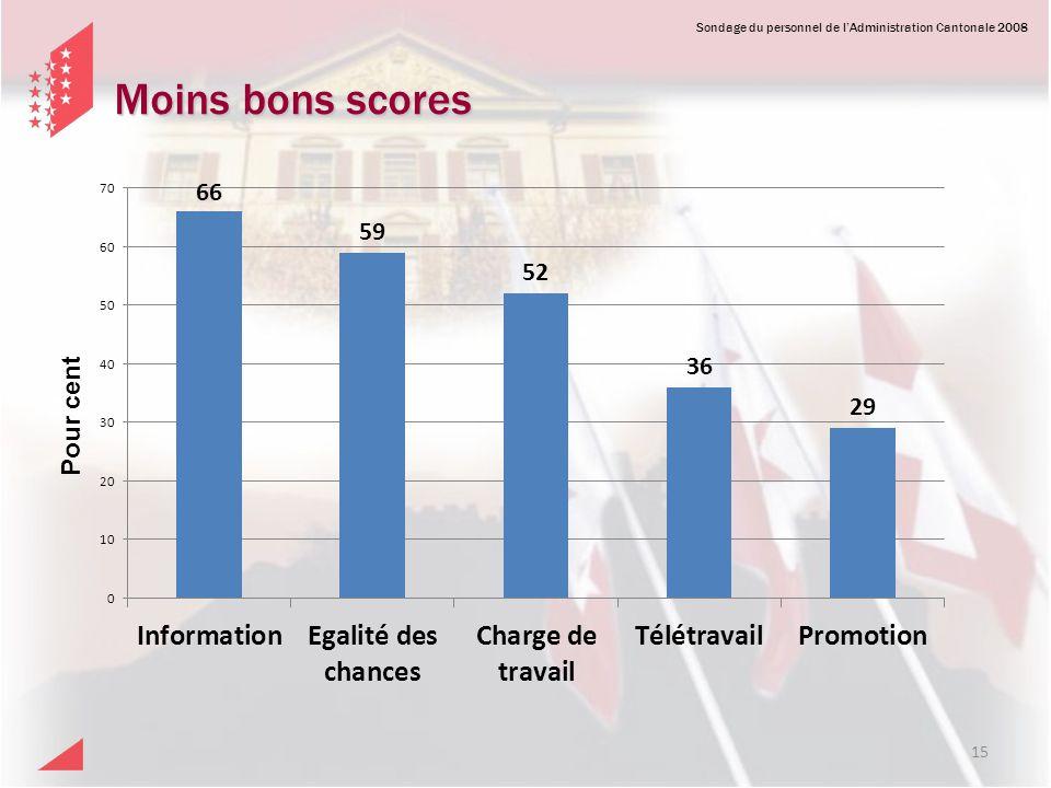 Sondage du personnel de lAdministration Cantonale 2008 Moins bons scores 15 Pour cent