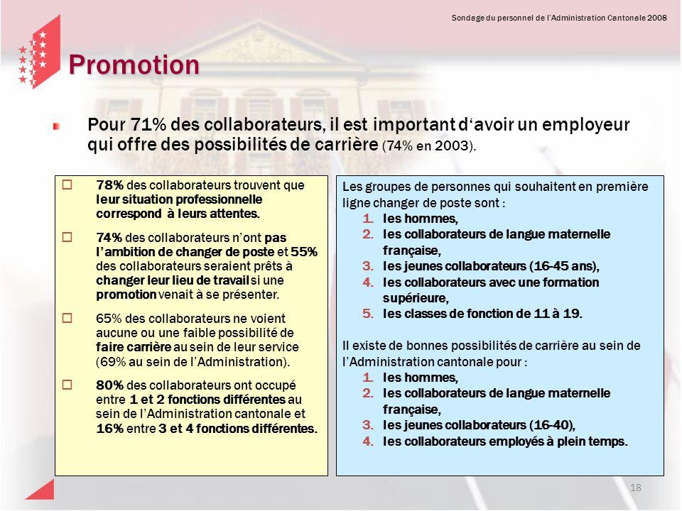 Sondage du personnel de lAdministration Cantonale 2008 Promotion Pour 71% des collaborateurs, il est important davoir un employeur qui offre des possi