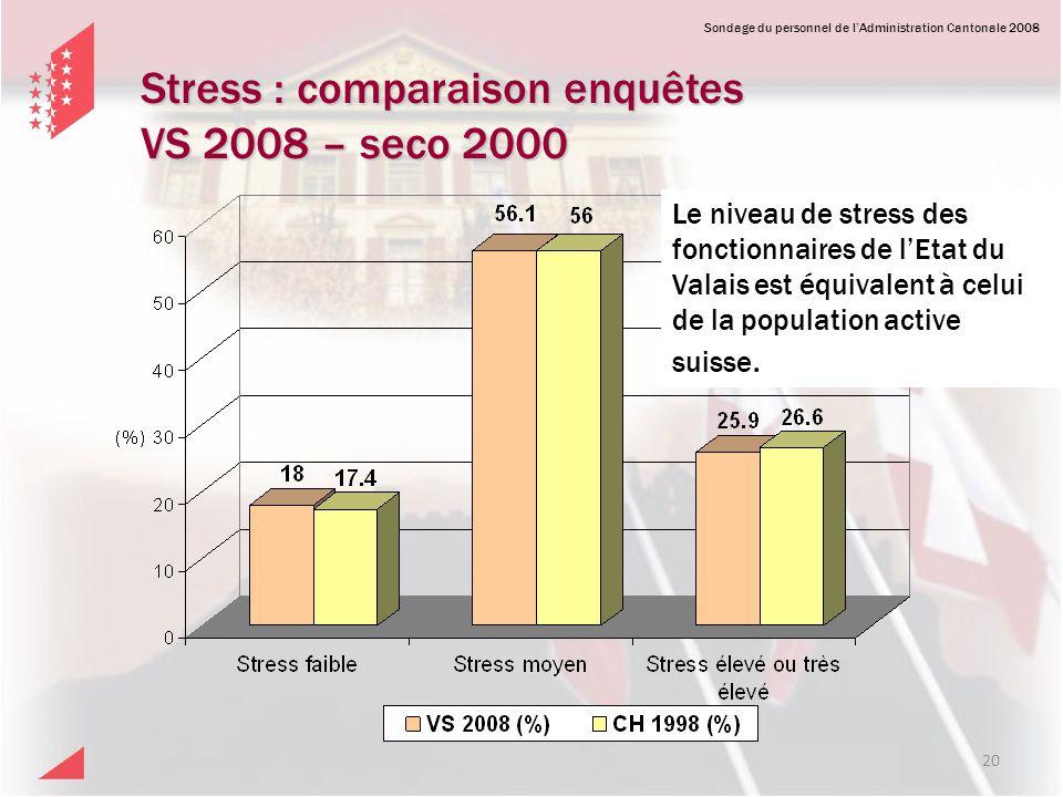 Sondage du personnel de lAdministration Cantonale 2008 Stress : comparaison enquêtes VS 2008 – seco 2000 20 Le niveau de stress des fonctionnaires de