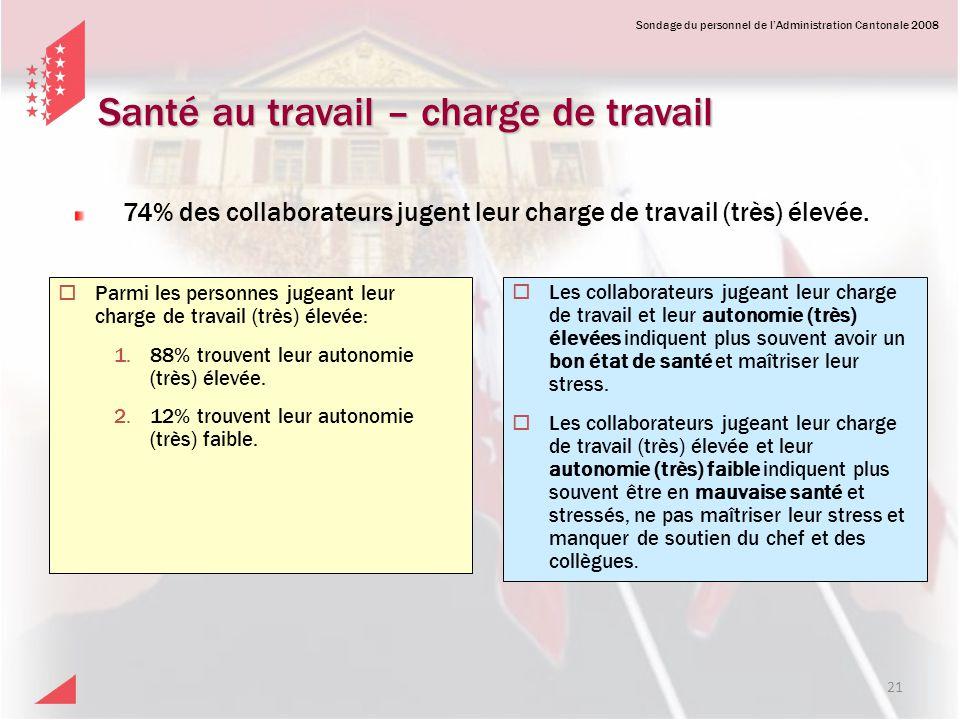 Sondage du personnel de lAdministration Cantonale 2008 Parmi les personnes jugeant leur charge de travail (très) élevée: 1.88% trouvent leur autonomie
