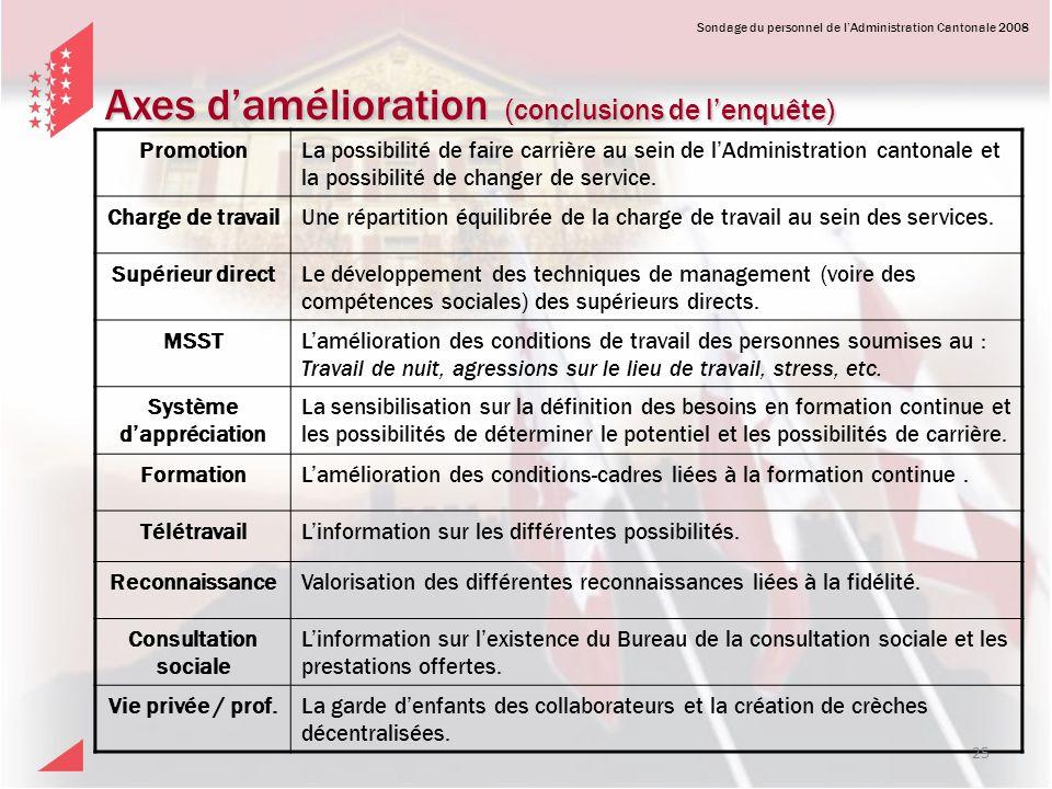 Sondage du personnel de lAdministration Cantonale 2008 Axes damélioration (conclusions de lenquête) PromotionLa possibilité de faire carrière au sein