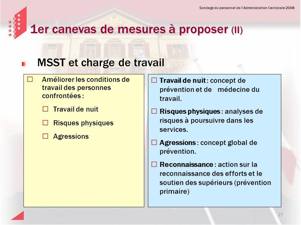 Sondage du personnel de lAdministration Cantonale 2008 1er canevas de mesures à proposer (II) 27 Améliorer les conditions de travail des personnes con