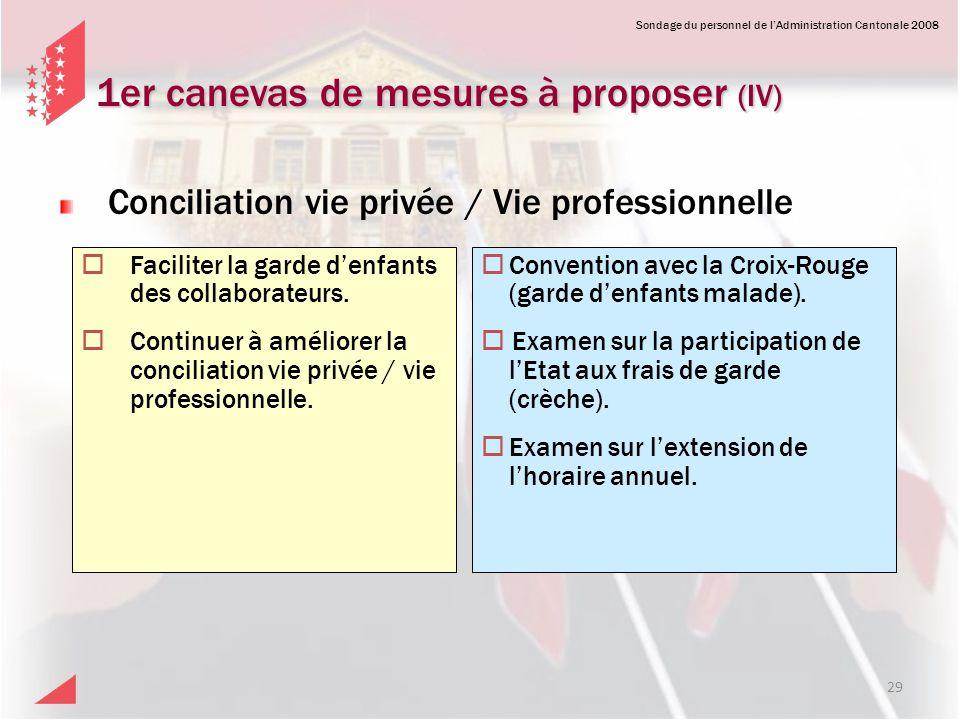 Sondage du personnel de lAdministration Cantonale 2008 1er canevas de mesures à proposer (IV) Faciliter la garde denfants des collaborateurs. Continue