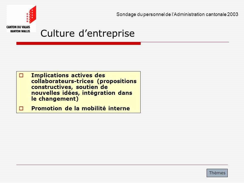 Sondage du personnel de lAdministration cantonale 2003 10 Culture dentreprise Implications actives des collaborateurs-trices (propositions constructiv