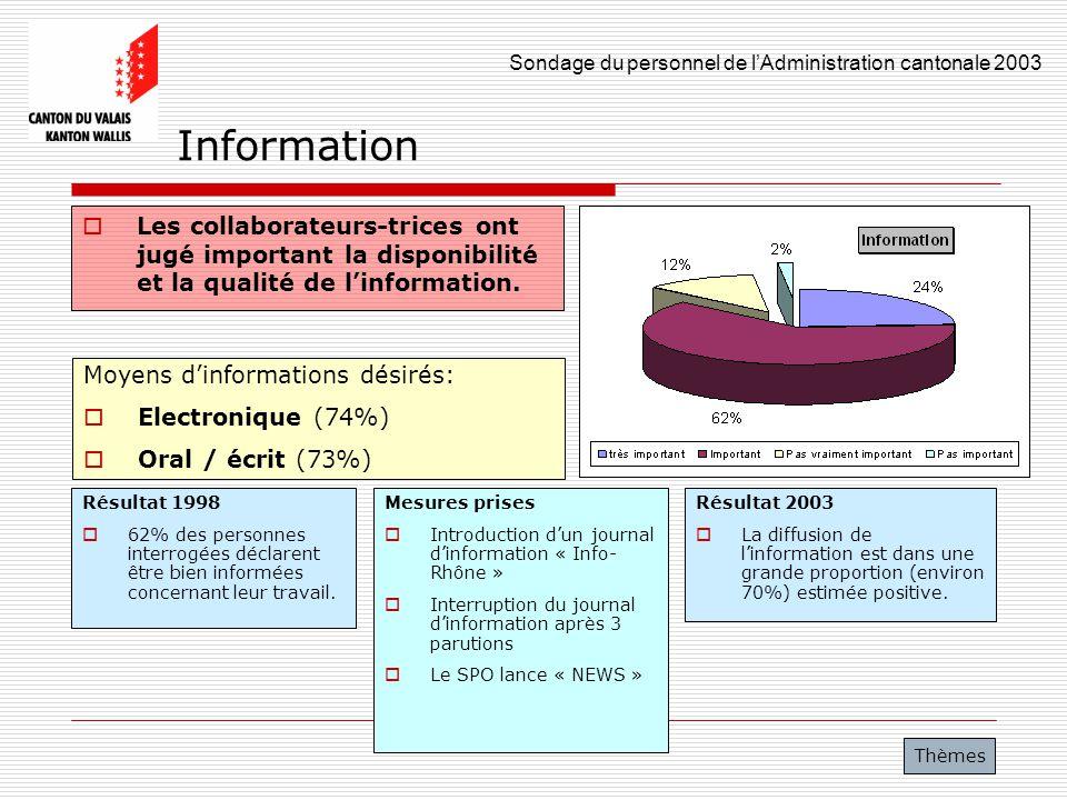 Sondage du personnel de lAdministration cantonale 2003 12 Information Les collaborateurs-trices ont jugé important la disponibilité et la qualité de l