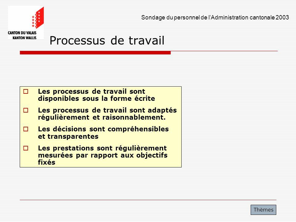 Sondage du personnel de lAdministration cantonale 2003 17 Processus de travail Les processus de travail sont disponibles sous la forme écrite Les proc
