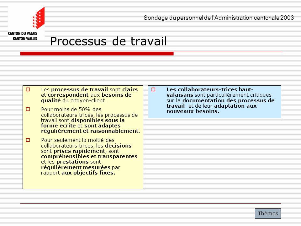 Sondage du personnel de lAdministration cantonale 2003 18 Processus de travail Les processus de travail sont clairs et correspondent aux besoins de qu