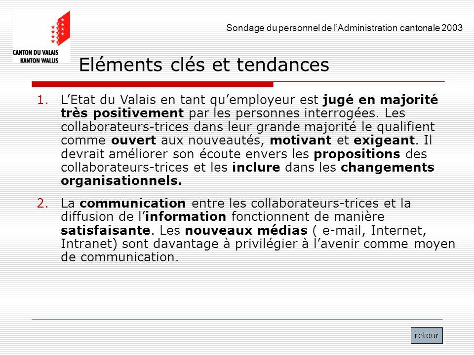 Sondage du personnel de lAdministration cantonale 2003 3 Eléments clés et tendances 3.La plupart des collaborateurs-trices sont très motivés et satisfaits.