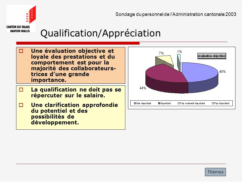 Sondage du personnel de lAdministration cantonale 2003 23 Qualification/Appréciation Une évaluation objective et loyale des prestations et du comporte
