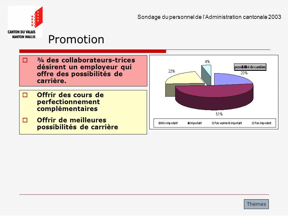 Sondage du personnel de lAdministration cantonale 2003 25 Promotion ¾ des collaborateurs-trices désirent un employeur qui offre des possibilités de ca