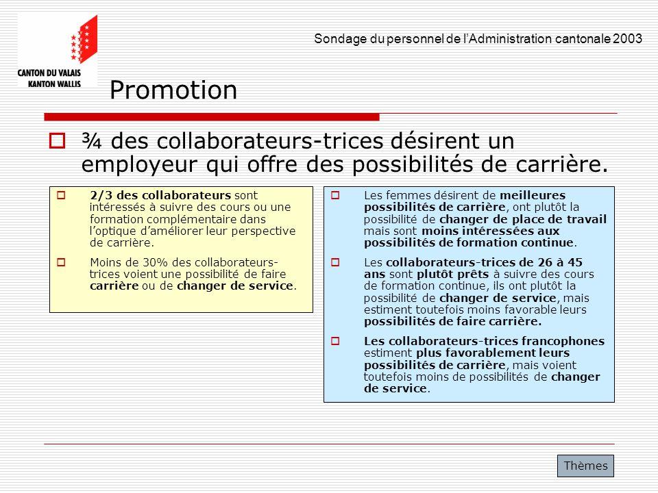 Sondage du personnel de lAdministration cantonale 2003 26 Promotion ¾ des collaborateurs-trices désirent un employeur qui offre des possibilités de ca