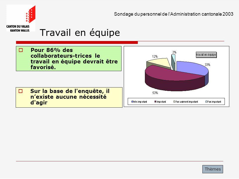 Sondage du personnel de lAdministration cantonale 2003 29 Travail en équipe Pour 86% des collaborateurs-trices le travail en équipe devrait être favor