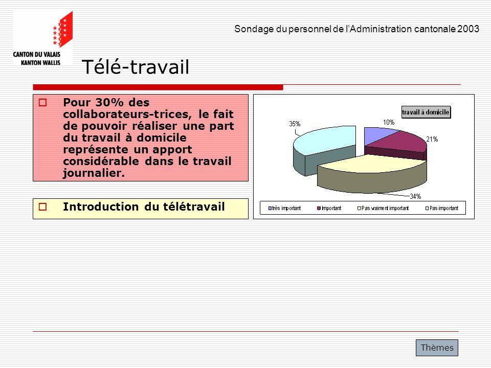 Sondage du personnel de lAdministration cantonale 2003 31 Télé-travail Pour 30% des collaborateurs-trices, le fait de pouvoir réaliser une part du tra