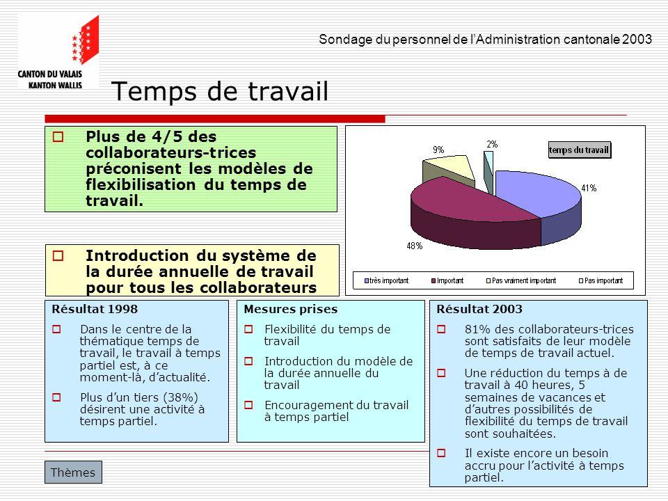 Sondage du personnel de lAdministration cantonale 2003 33 Temps de travail Plus de 4/5 des collaborateurs-trices préconisent les modèles de flexibilis