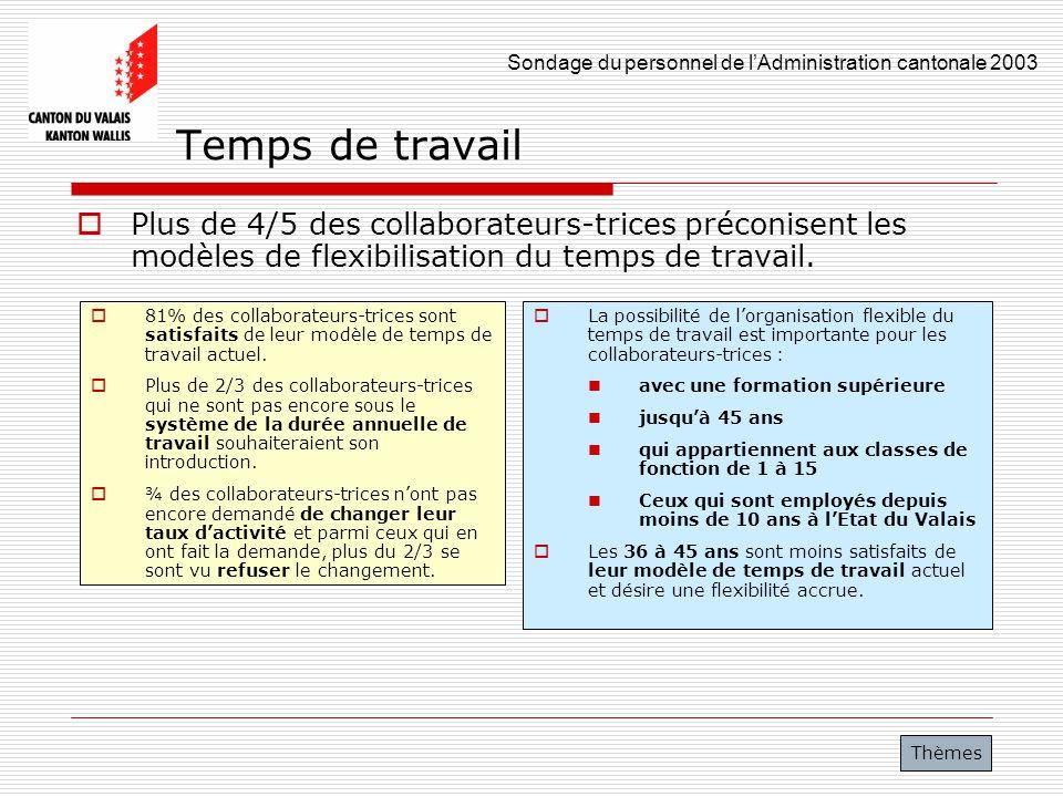 Sondage du personnel de lAdministration cantonale 2003 34 Temps de travail Plus de 4/5 des collaborateurs-trices préconisent les modèles de flexibilis