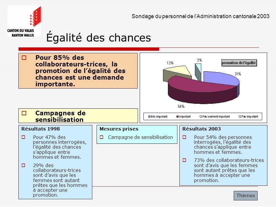 Sondage du personnel de lAdministration cantonale 2003 35 Égalité des chances Pour 85% des collaborateurs-trices, la promotion de légalité des chances