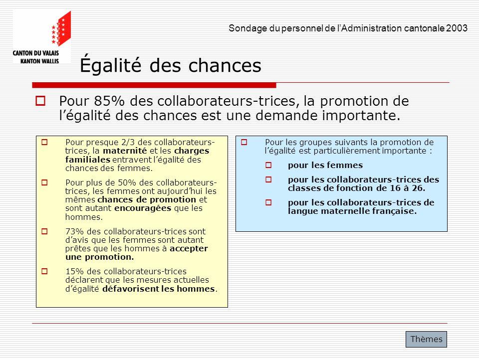 Sondage du personnel de lAdministration cantonale 2003 36 Égalité des chances Pour 85% des collaborateurs-trices, la promotion de légalité des chances