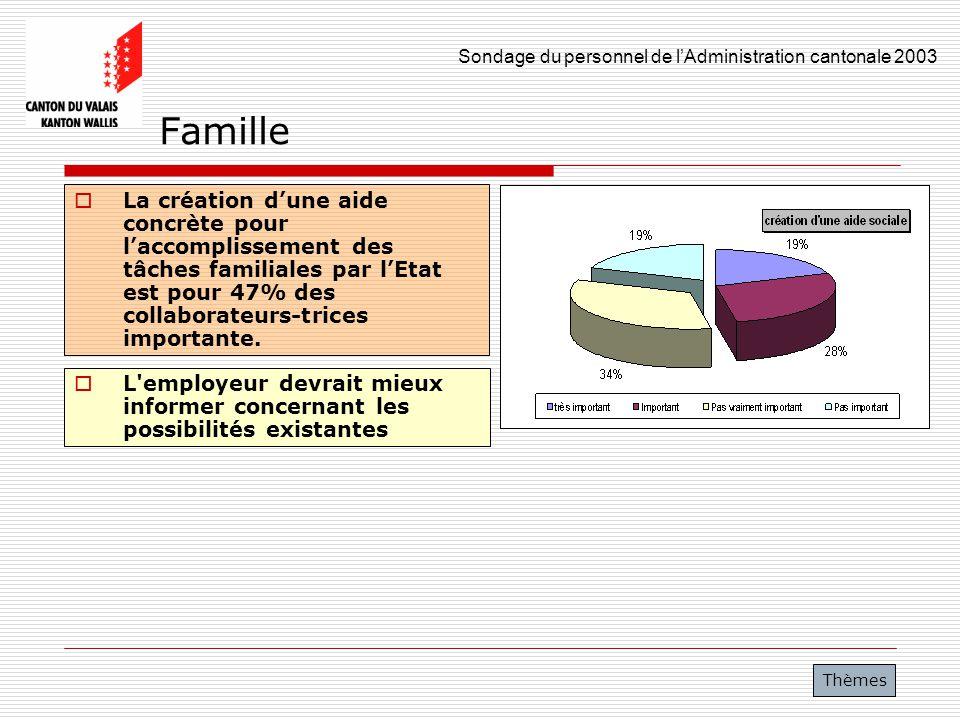 Sondage du personnel de lAdministration cantonale 2003 37 Famille La création dune aide concrète pour laccomplissement des tâches familiales par lEtat