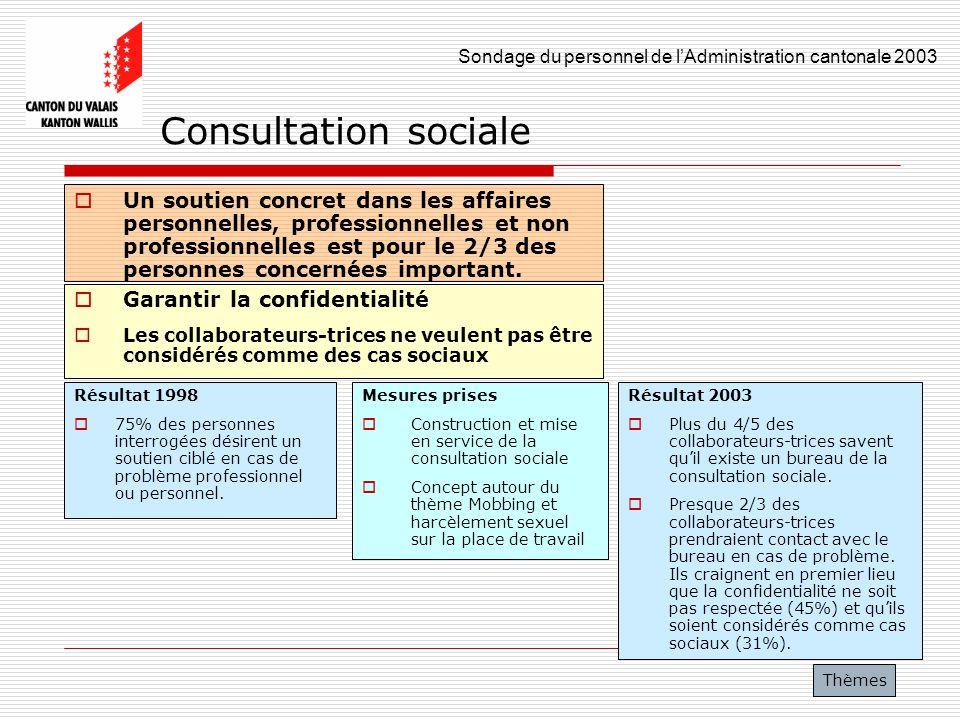 Sondage du personnel de lAdministration cantonale 2003 39 Consultation sociale Un soutien concret dans les affaires personnelles, professionnelles et