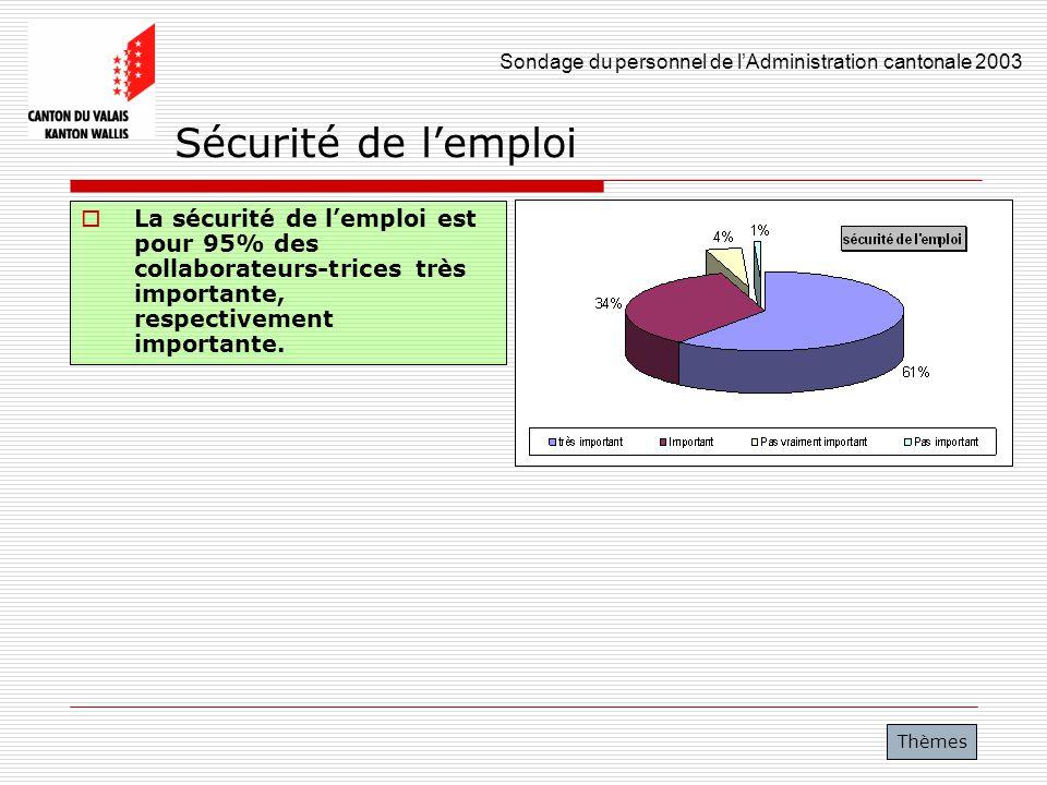 Sondage du personnel de lAdministration cantonale 2003 41 Sécurité de lemploi La sécurité de lemploi est pour 95% des collaborateurs-trices très impor