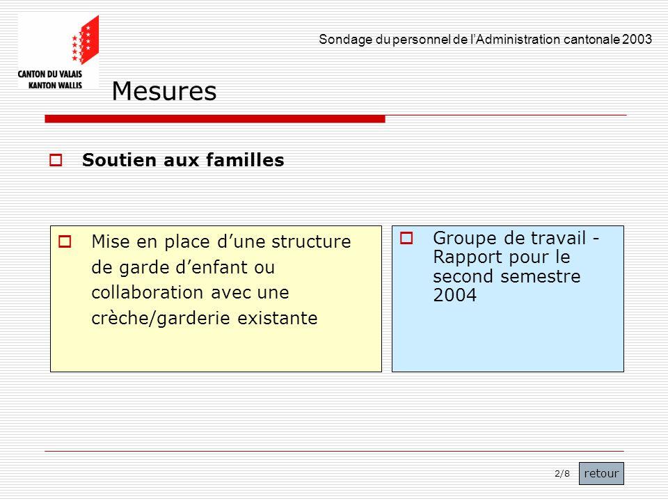 Sondage du personnel de lAdministration cantonale 2003 44 Soutien aux familles Mise en place dune structure de garde denfant ou collaboration avec une