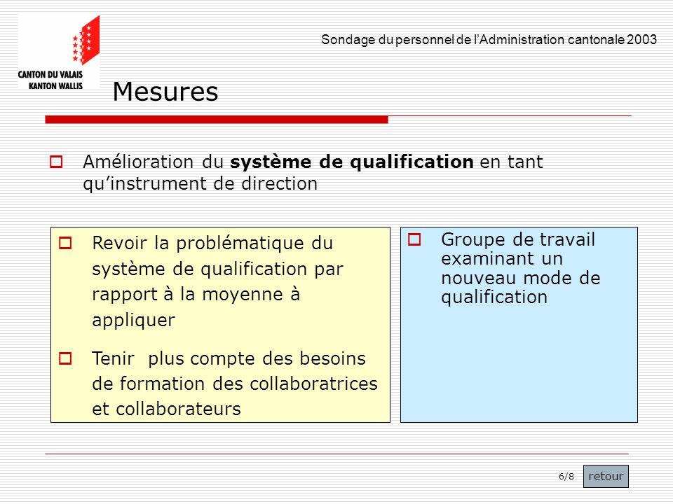 Sondage du personnel de lAdministration cantonale 2003 48 Amélioration du système de qualification en tant quinstrument de direction Revoir la problém