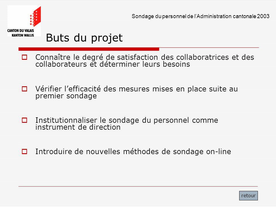 Sondage du personnel de lAdministration cantonale 2003 5 Buts du projet Connaître le degré de satisfaction des collaboratrices et des collaborateurs e